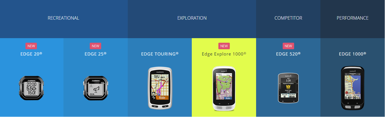 garmin edge modeli makedonija
